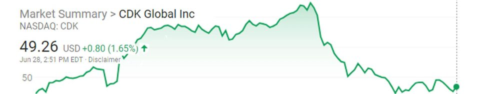 CDK NASDAQ