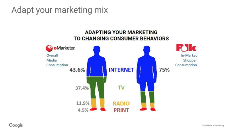 Adapt Your Marketing Mix